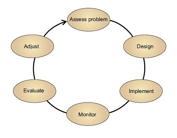 adaptive-management-cycle2